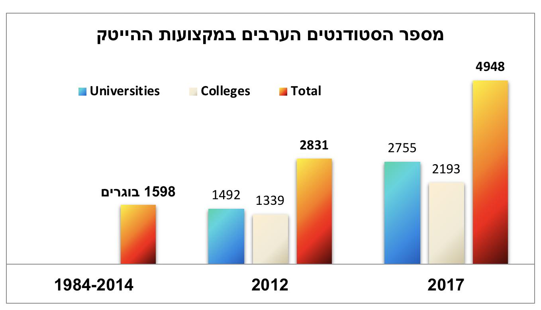 מקור הנתונים: המועצה להשכלה גבוהה בישראל.